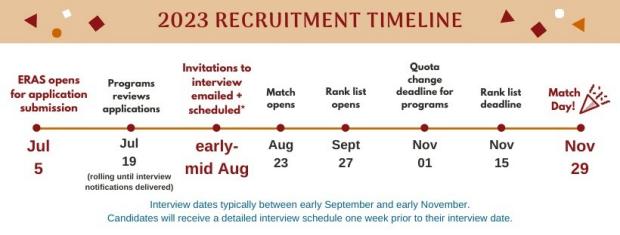 2021 Recruitment Timeline